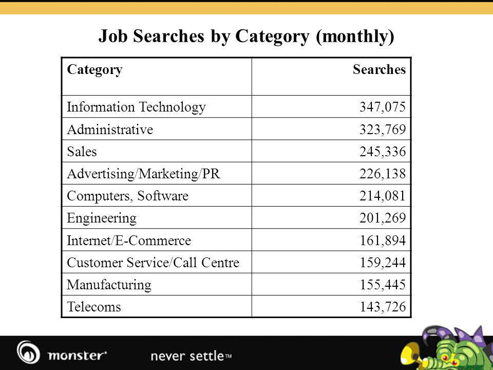 Job Searches by Category (monthly) CategorySearches Information Technology347,075 Administrative323,769 Sales245,336 Advertising/Marketing/PR226,138 Computers, Software214,081 Engineering201,269 Internet/E-Commerce161,894 Customer Service/Call Centre159,244 Manufacturing155,445 Telecoms143,726