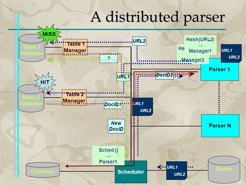 A distributed parser Cache Scheduler Citations Parser 1 Table 1 Table 1 Manager Parser N Table 2 Table 2 Manager Hash (URL1) Manager2 URL1 URL2 Sched () Parser1 URL1 URL2 URL1 URL2 URL1 URL2 DocID2 DocID1 Hash(URL2) Manager1 .