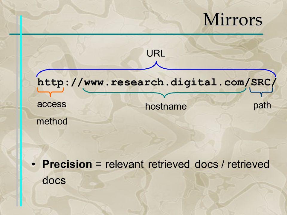 Mirrors http://www.research.digital.com/SRC/ access method hostname path URL Precision = relevant retrieved docs / retrieved docs