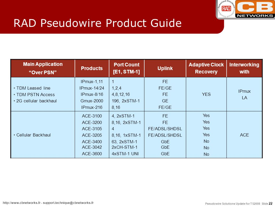 Pseudowire Solutions Update for TS2008 Slide 22 http://www.cbnetworks.fr - support.technique@cbnetworks.fr RAD Pseudowire Product Guide Main Application Over PSN Products Port Count [E1, STM-1] Uplink Adaptive Clock Recovery Interworking with TDM Leased line TDM PSTN Access 2G cellular backhaul IPmux-1,11 IPmux-14/24 IPmux-8/16 Gmux-2000 IPmux-216 1 1,2,4 4,8,12,16 196, 2xSTM-1 8,16 FE FE/GE FE GE FE/GE YES IPmux LA Cellular Backhaul ACE-3100 ACE-3200 ACE-3105 ACE-3205 ACE-3400 ACE-3042 ACE-3600 4, 2xSTM-1 8,16, 2xSTM-1 4 8,16, 1xSTM-1 63, 2xSTM-1 2xCH-STM-1 4xSTM-1 UNI FE FE/ADSL/SHDSL GbE GbE Yes No ACE