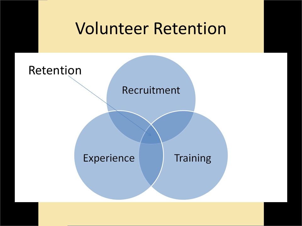 Volunteer Retention Retention