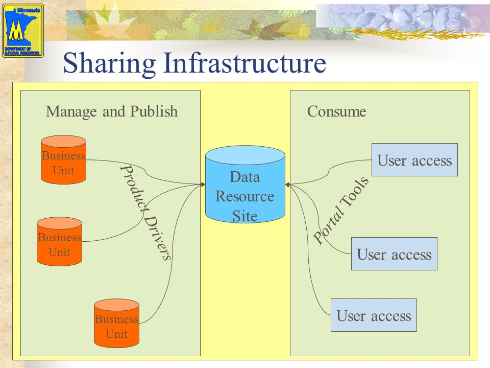 Sharing Infrastructure Business Unit Product Drivers Data Resource Site User access Portal Tools User access Business Unit Business Unit Manage and Pu