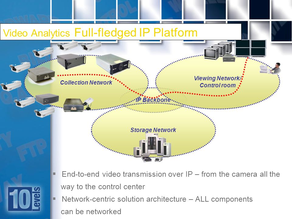 19 IP Backbone Viewing Network/ Control room End-to-end video transmission over IP – from the camera all the way to the control center Network-centric solution architecture – ALL components can be networked Collection Network Storage Network Video Analytics Full-fledged IP Platform