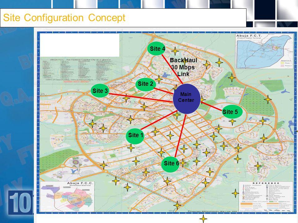 6 Site 2 Main Center BackHaul 30 Mbps Link Site 4 Site 3 Site 1 Site 5 Site 6 Site Configuration Concept