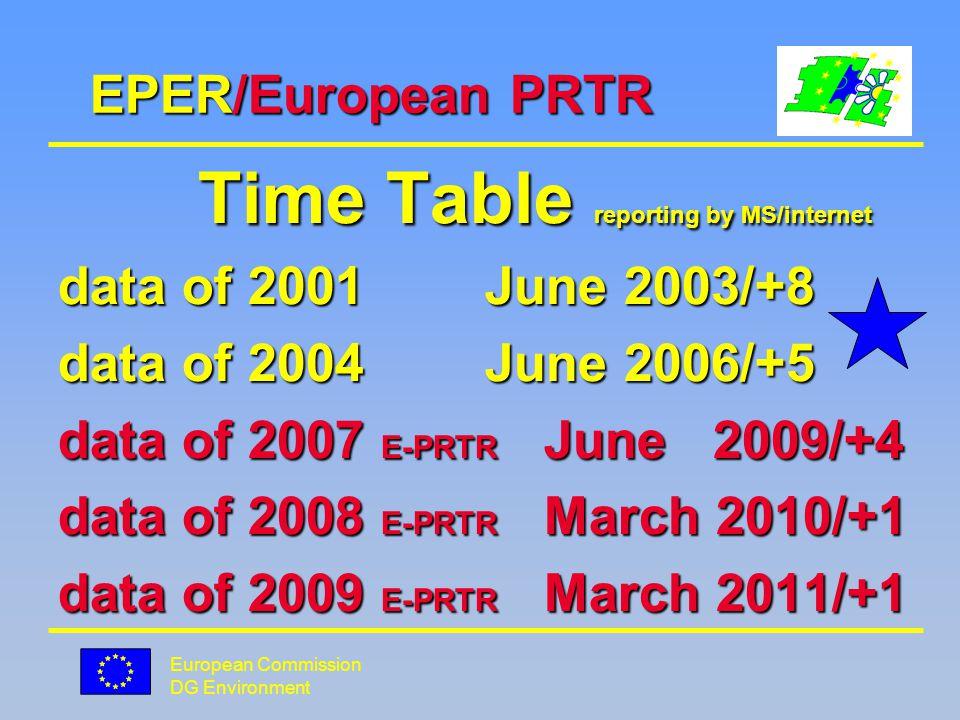 European Commission DG Environment European PRTR EPER E-PRTR EPER E-PRTR 50 pollutants 91 pollutants 50 pollutants 91 pollutants (new dioxins/furans threshold !!.