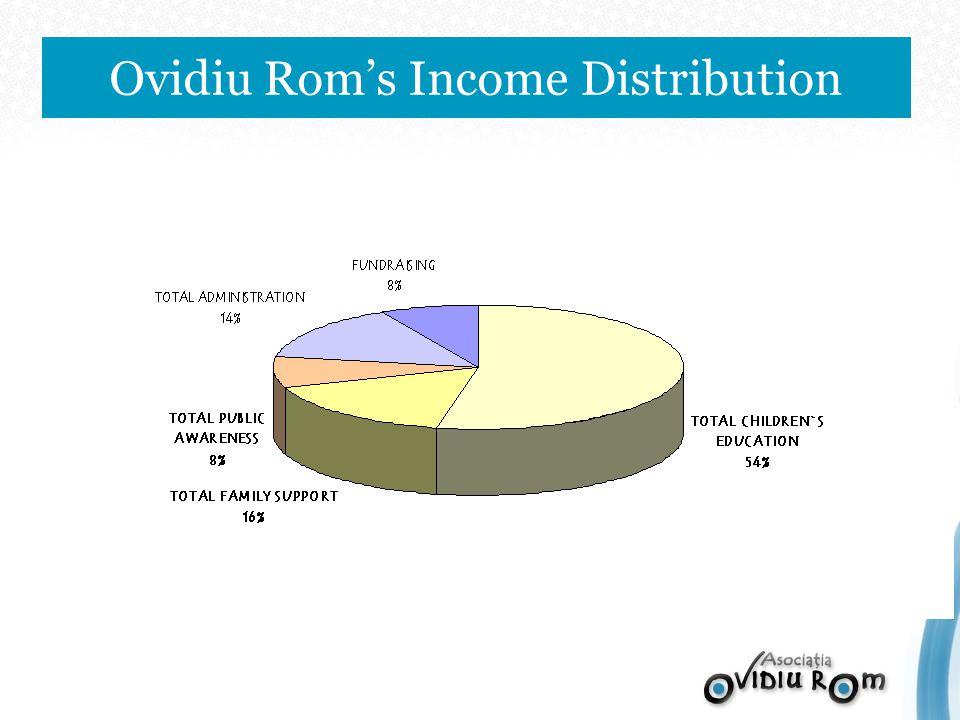 Ovidiu Roms Income Distribution