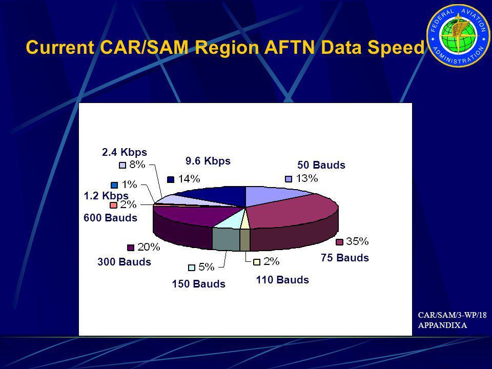 Current CAR/SAM Region AFTN Data Speed 75 Bauds 300 Bauds 9.6 Kbps 50 Bauds 2.4 Kbps 150 Bauds 110 Bauds 600 Bauds 1.2 Kbps CAR/SAM/3-WP/18 APPANDIX A