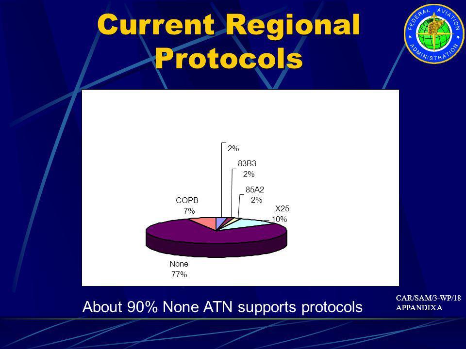 2% 83B3 2% 85A2 2% X25 10% None 77% COPB 7% Current Regional Protocols About 90% None ATN supports protocols CAR/SAM/3-WP/18 APPANDIX A