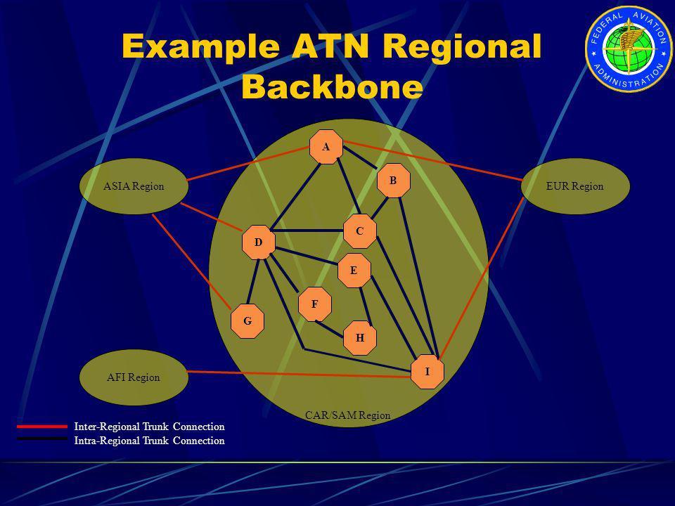 Inter-Regional Trunk Connection Intra-Regional Trunk Connection EUR RegionASIA Region AFI Region CAR/SAM Region Example ATN Regional Backbone I A C G