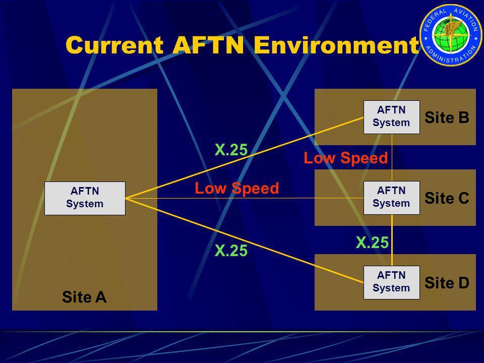 Current AFTN Environment Site CSite DSite B Site A AFTN System X.25 Low Speed AFTN System AFTN System AFTN System