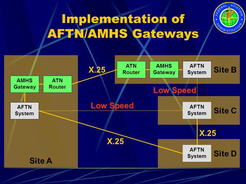 Site A AMHS Gateway ATN Router ATN Router AMHS Gateway Implementation of AFTN/AMHS Gateways Site B AFTN System AFTN System X.25 Site D AFTN System Sit