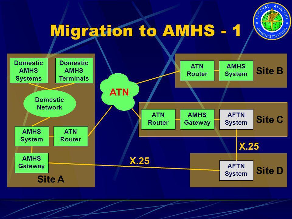 Site A AMHS System ATN Router AMHS Gateway Domestic Network Domestic AMHS Systems Domestic AMHS Terminals Migration to AMHS - 1 Site C AFTN System Sit