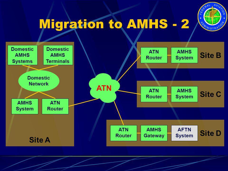Migration to AMHS - 2 Site C ATN Router AMHS System Site B ATN Router AMHS System Site A AMHS System ATN Router ATN Domestic Network Domestic AMHS Sys