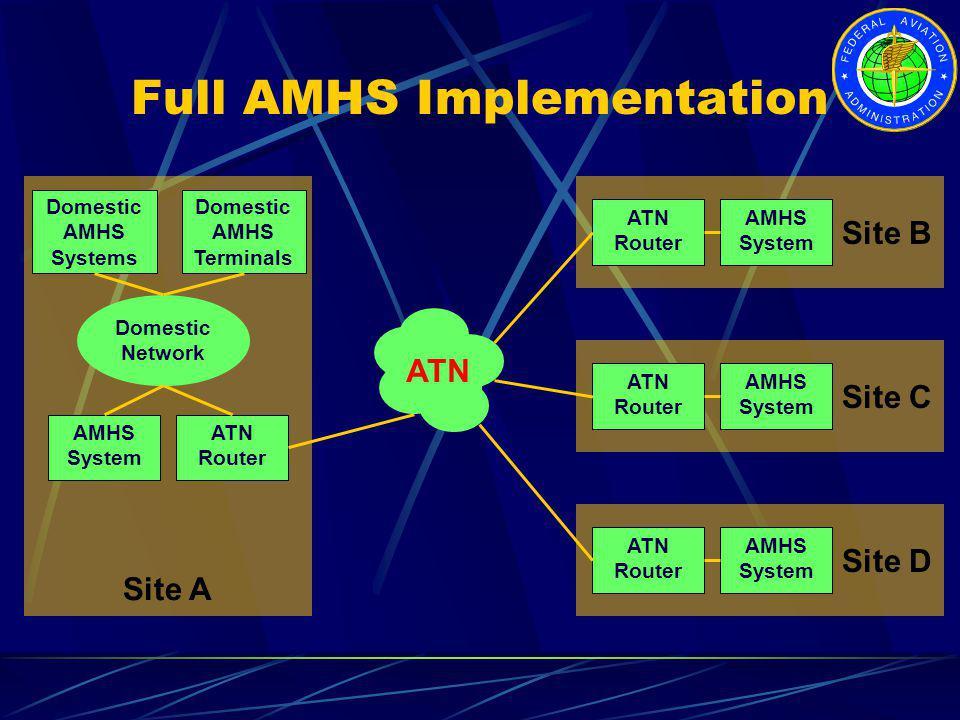 Full AMHS Implementation Site D ATN Router AMHS System Site C ATN Router AMHS System Site B ATN Router AMHS System Site A AMHS System ATN Router ATN D