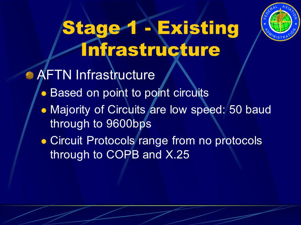 Stage 1 - Existing Infrastructure AFTN Infrastructure Based on point to point circuits Majority of Circuits are low speed: 50 baud through to 9600bps