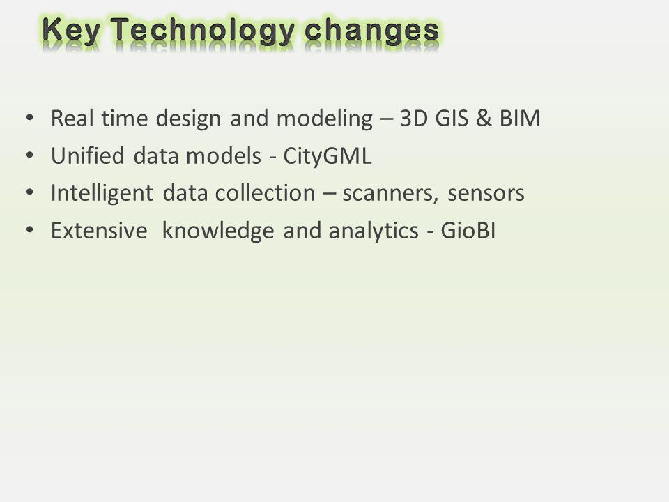 Real time design and modeling – 3D GIS & BIM Unified data models - CityGML Intelligent data collection – scanners, sensors Extensive knowledge and ana