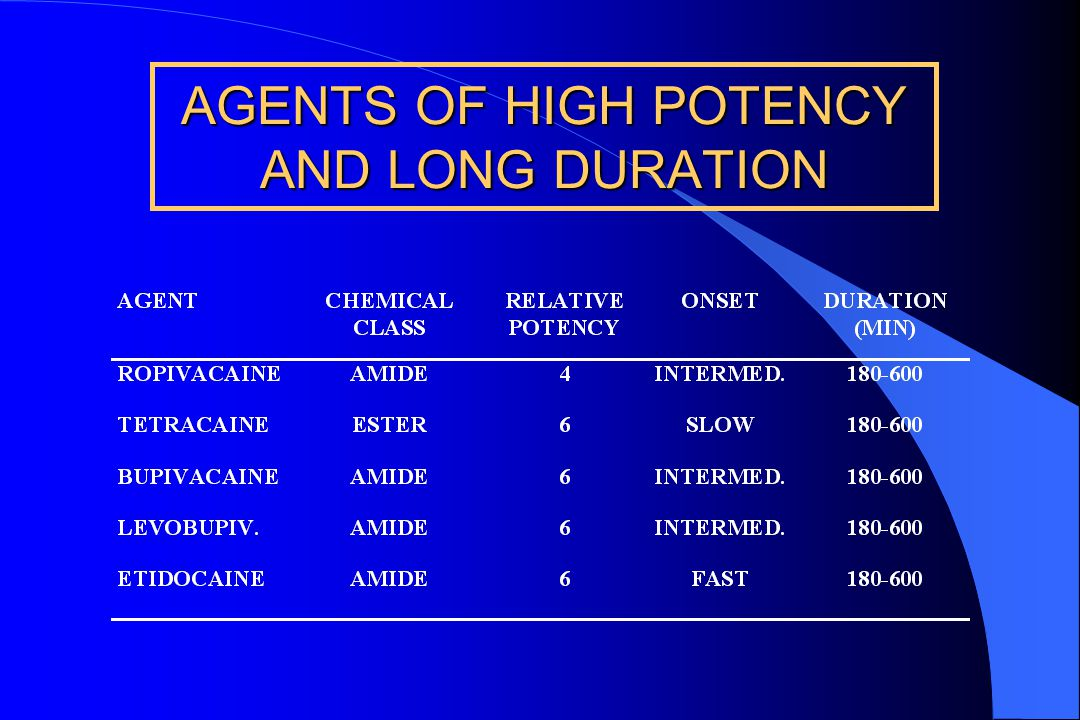 AGENTS OF INTERMEDIATE POTENCY AND DURATION AGENT CHEMICALRELATIVE ONSETDURATION CLASSPOTENCY(MINUTES) LIDOCAINE AMIDE 2 FAST 90 -200 MEPIVACAINE AMIDE 2 FAST 120 - 240 PRILOCAINE AMIDE 2 FAST 120 - 240