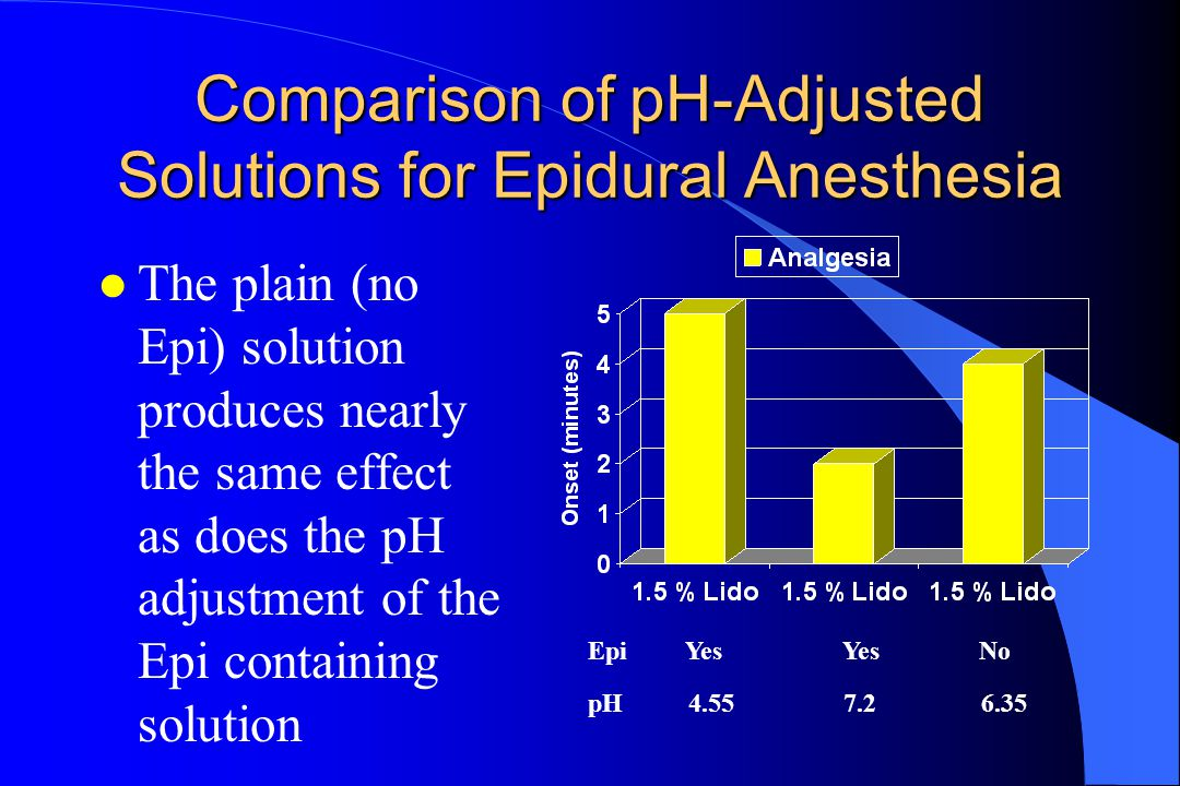 Comparison of pH-Adjusted Solutions for Epidural Anesthesia l While the difference in onset times (3-4 min.) owing to pH adjustment are statistically