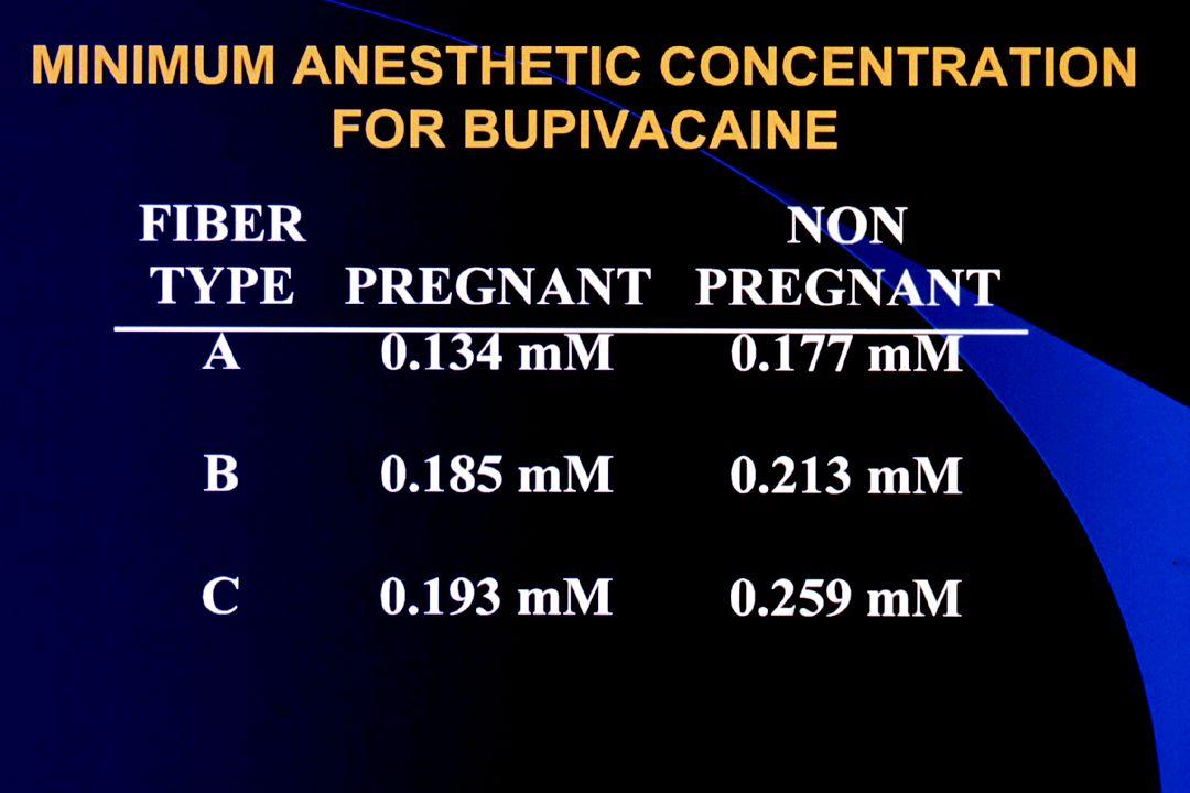 Median Nerve Block in Pregnant and Non-Pregnat Women J Butterworth, et al.