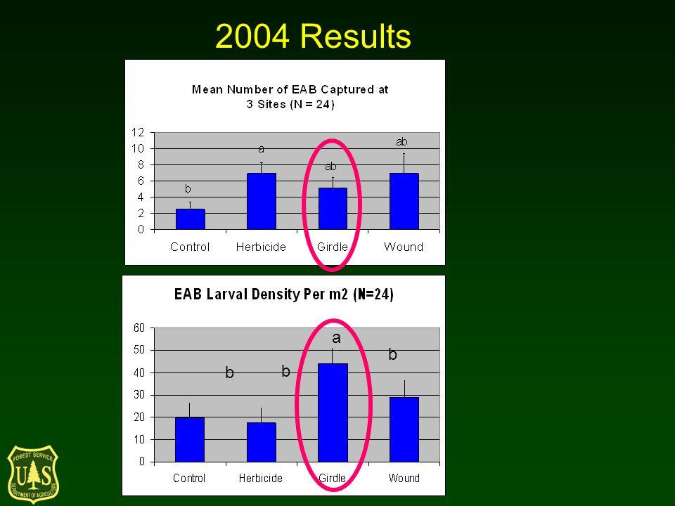 2004 Results b b b a