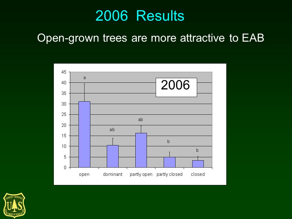 2006 2006 Results Open-grown trees are more attractive to EAB