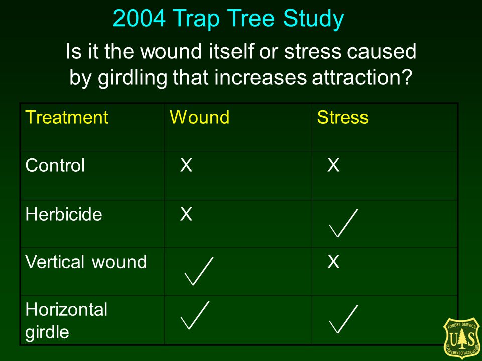 Is it the wound itself or stress caused by girdling that increases attraction? TreatmentWoundStress Control X X Herbicide X Vertical wound X Horizonta