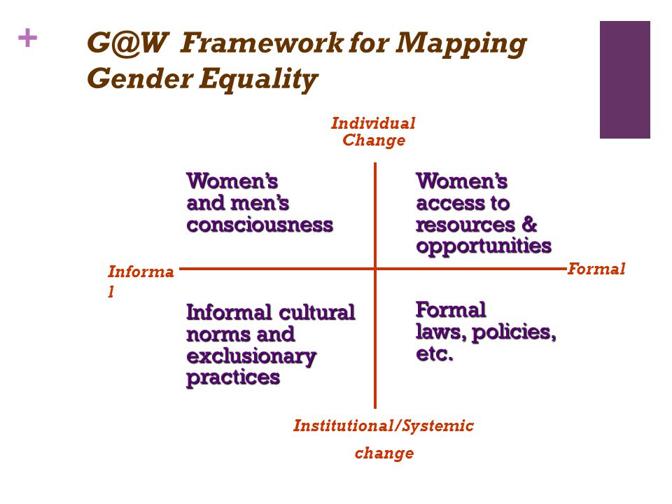 + G@W Framework for Mapping Gender Equality Womens and mens consciousness Informal cultural norms and exclusionary practices Womens access to resources & opportunities Formal laws, policies, etc.