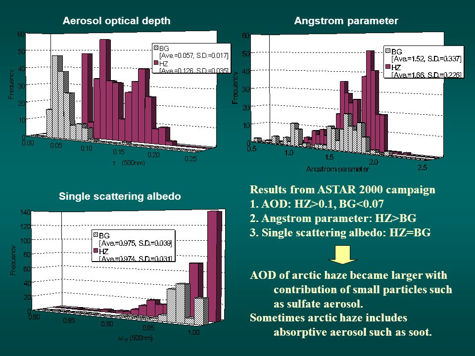 Angstrom parameterAerosol optical depth Single scattering albedo Results from ASTAR 2000 campaign 1. AOD: HZ>0.1, BG<0.07 2. Angstrom parameter: HZ>BG
