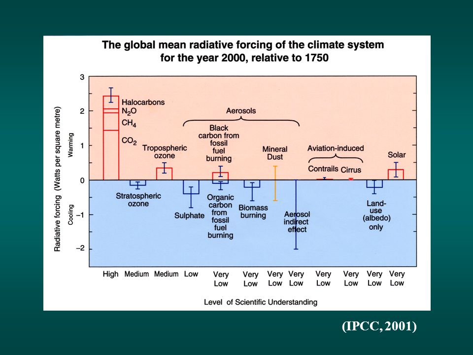 (IPCC, 2001)