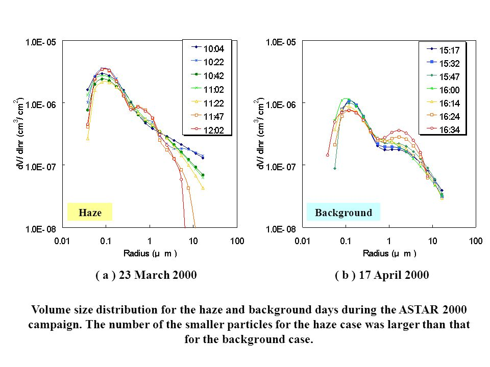 ( a ) 23 March 2000( b ) 17 April 2000 BackgroundHaze Volume size distribution for the haze and background days during the ASTAR 2000 campaign. The nu