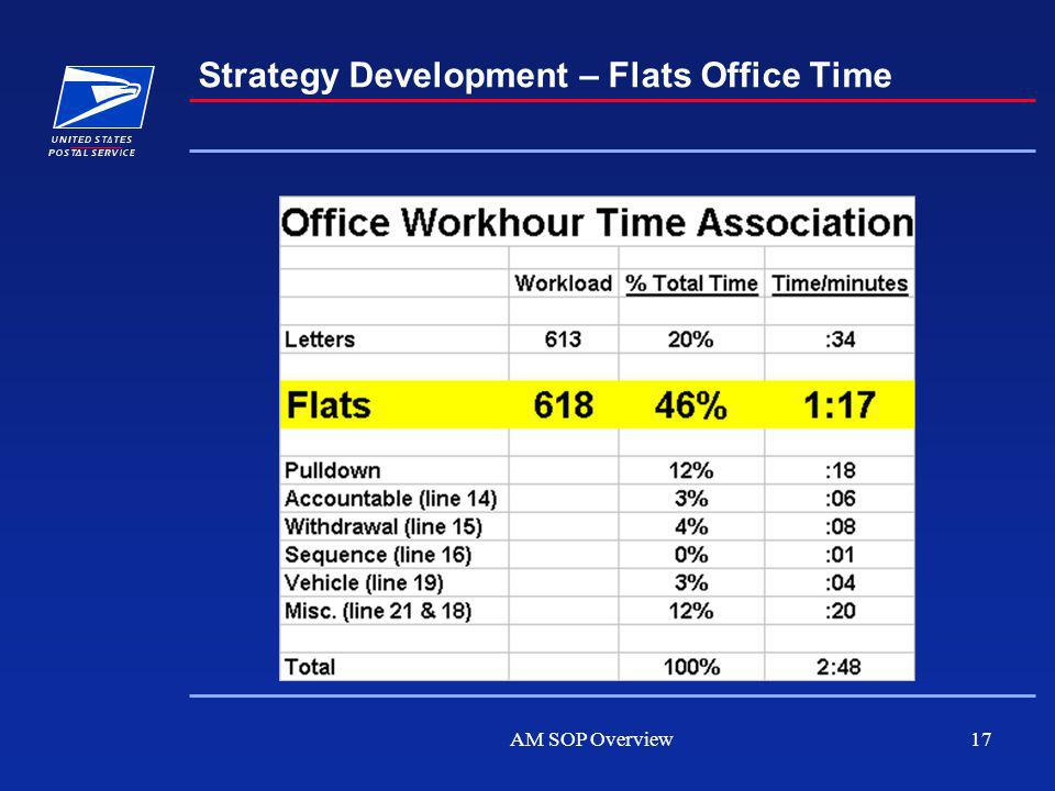 AM SOP Overview17 Strategy Development – Flats Office Time