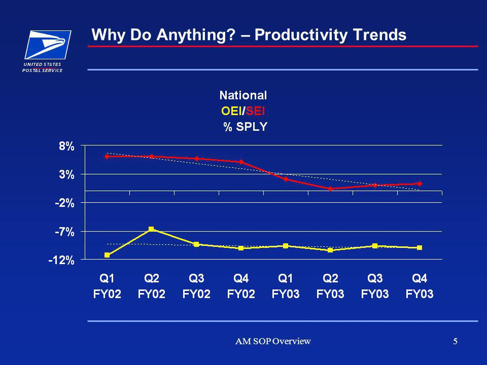 AM SOP Overview5 Why Do Anything? – Productivity Trends