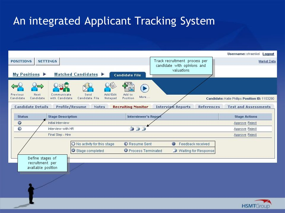 An integrated Applicant Tracking System Track recruitment process per candidate with opinions and valuations Define stages of recruitment per availabl