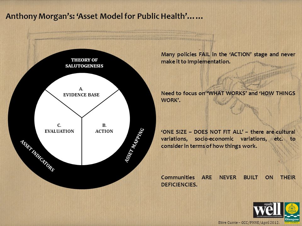 Etive Currie – GCC/PNNE/April 2012. Anthony Morgans: Asset Model for Public Health…… THEORY OF SALUTOGENESIS ASSET MAPPING ASSET INDICATORS A. EVIDENC