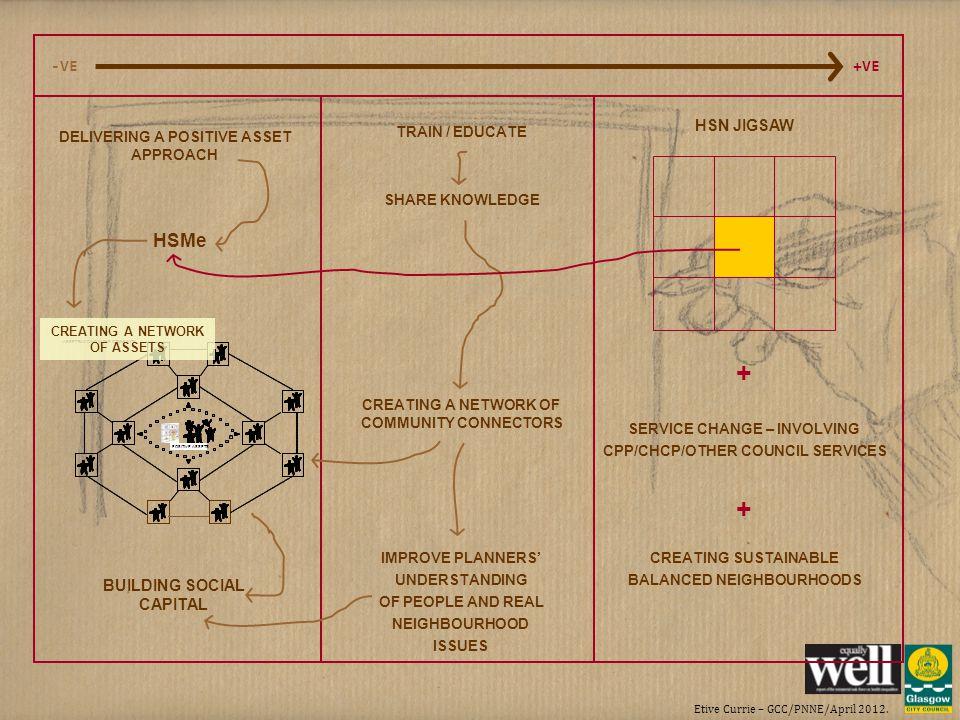 Etive Currie – GCC/PNNE/April 2012. ASSET BUILDING IN THE COMMUNITY POSITIVE ASSETS ASSET BUILDING IN THE COMMUNITY POSITIVE ASSETS -VE+VE DELIVERING