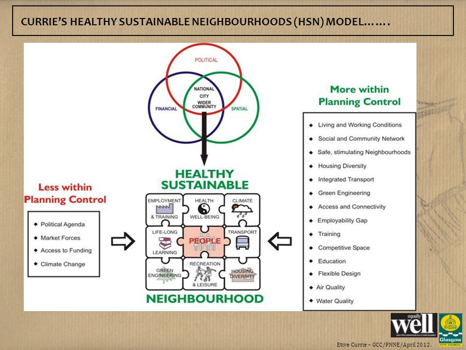 Etive Currie – GCC/PNNE/April 2012. CURRIES HEALTHY SUSTAINABLE NEIGHBOURHOODS (HSN) MODEL…….