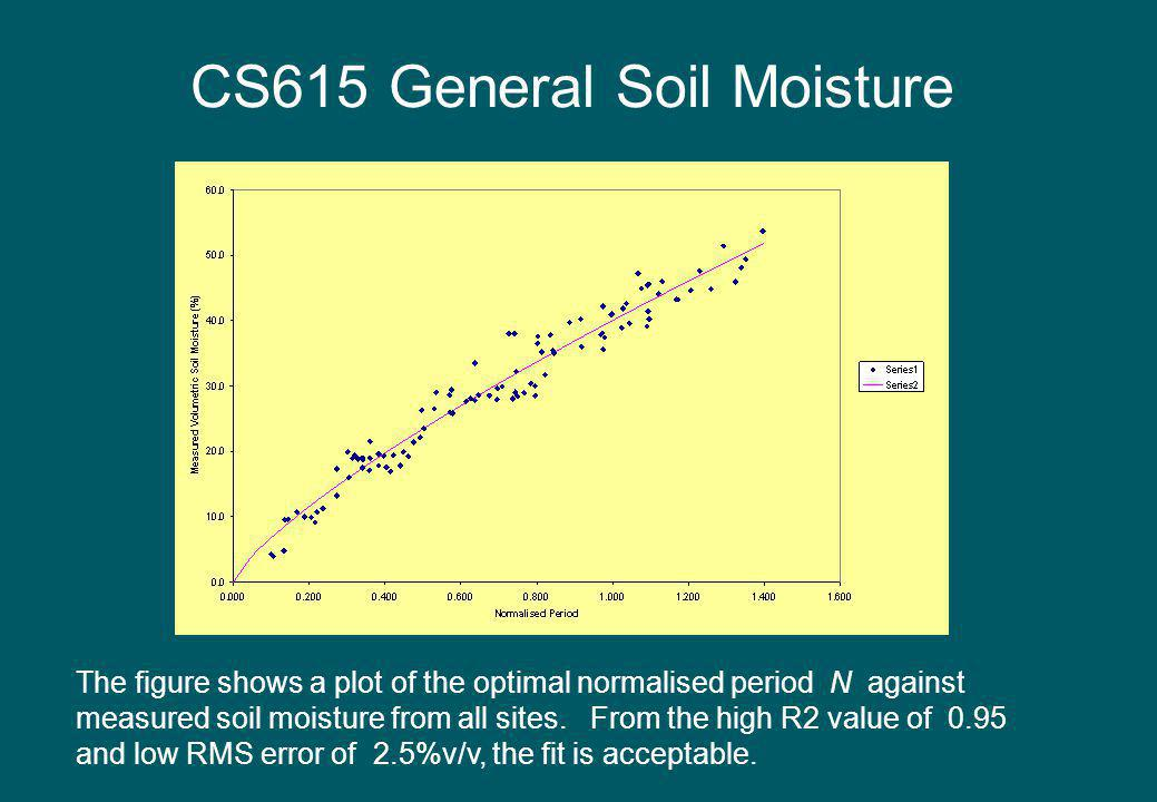 CS615 General Soil Moisture The figure shows a plot of the optimal normalised period N against measured soil moisture from all sites. From the high R2