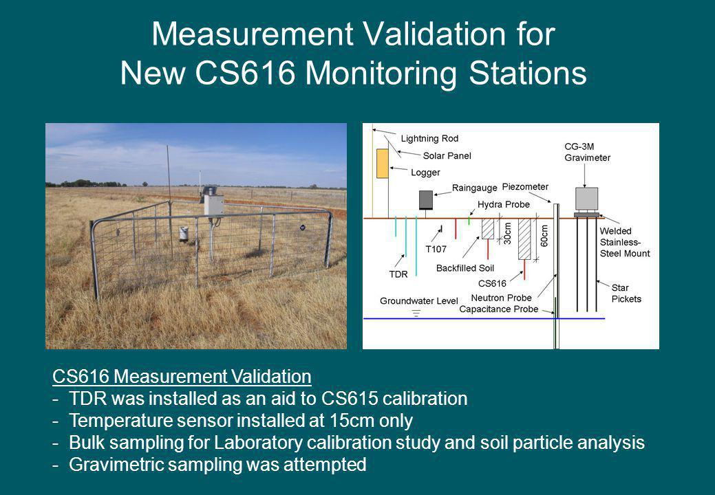 Measurement Validation for New CS616 Monitoring Stations CS616 Measurement Validation - TDR was installed as an aid to CS615 calibration - Temperature