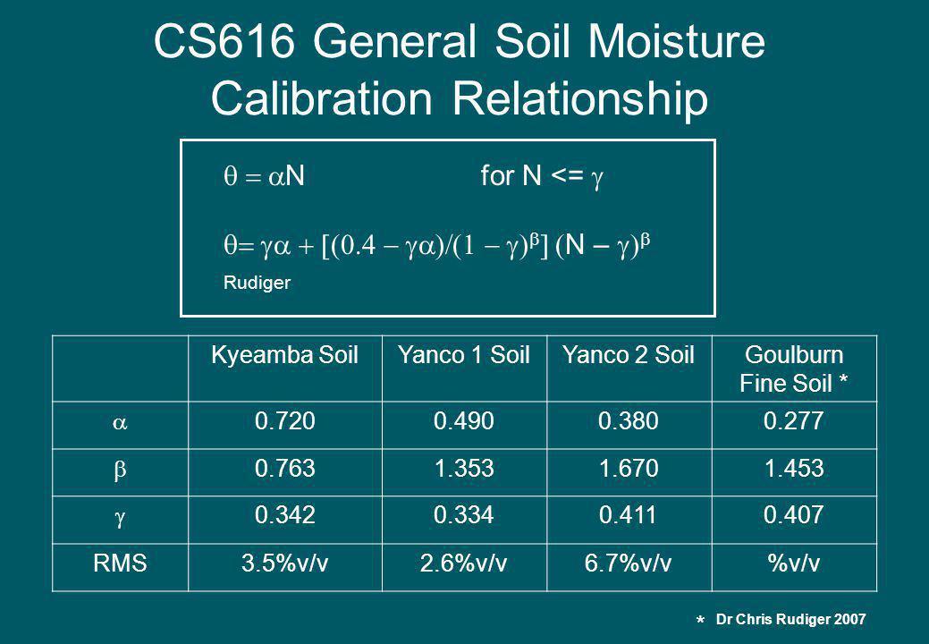 CS616 General Soil Moisture Calibration Relationship Nfor N <= N – Rudiger Kyeamba SoilYanco 1 SoilYanco 2 SoilGoulburn Fine Soil * 0.7200.4900.3800.277 0.7631.3531.6701.453 0.3420.3340.4110.407 RMS3.5%v/v2.6%v/v6.7%v/v%v/v Dr Chris Rudiger 2007 *