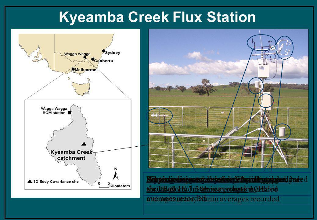 Kyeamba Creek Flux Station 3D sonic anemometer & open path gas analyser for LE & H, 3m above ground: 10Hz measurements, 30min averages recorded Barometric pressure sensor: 1 reading per hour Air temperature & relative humidity probe, 2m above ground: 30min averages recorded Wind direction and speed: 30min averages recorded Tipping rain gauge bucket: 30min totals recorded 4-way radiometer, incoming & outgoing shortwave & longwave radiation: 30min averages recorded