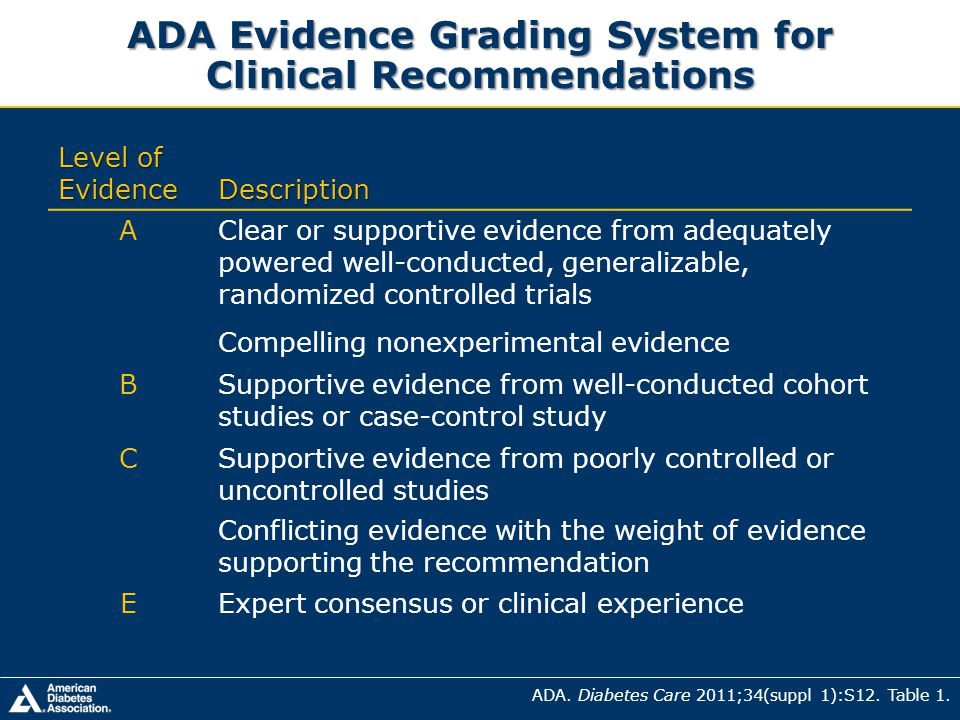 ADA Evidence Grading System for Clinical Recommendations Level of Evidence Description AClear or supportive evidence from adequately powered well-cond