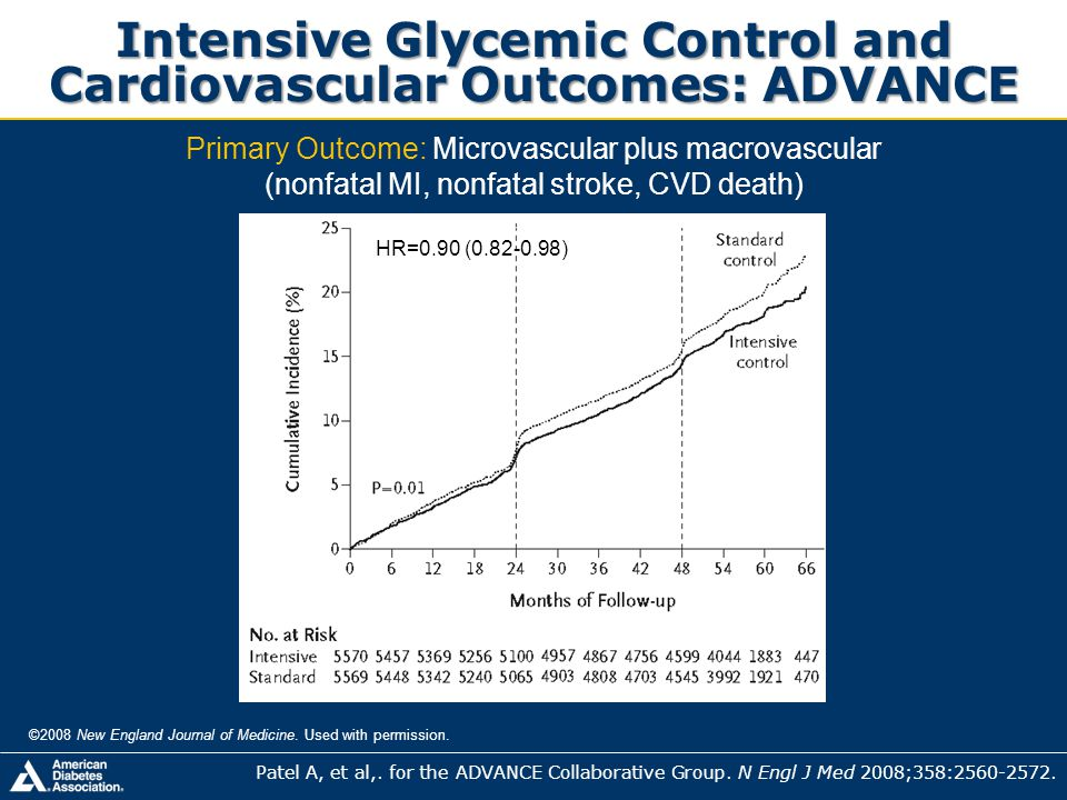Intensive Glycemic Control and Cardiovascular Outcomes: ADVANCE ©2008 New England Journal of Medicine. Used with permission. Primary Outcome: Microvas