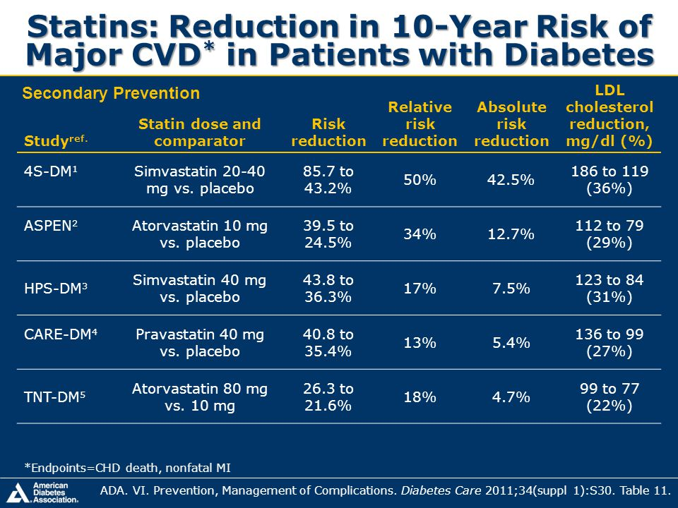 Statins: Reduction in 10-Year Risk of Major CVD * in Patients with Diabetes Study ref. Statin dose and comparator Risk reduction Relative risk reducti