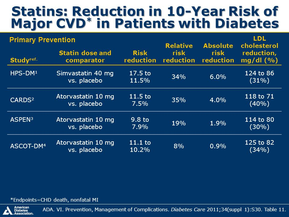 Study ref. Statin dose and comparator Risk reduction Relative risk reduction Absolute risk reduction LDL cholesterol reduction, mg/dl (%) HPS-DM 1 Sim