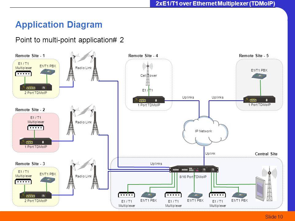 2xE1/T1 over Ethernet Multiplexer (TDMoIP) Slide 10 1 Port TDMoIP E1 / T1 Multiplexer E1/T1 PBX E1 / T1 Multiplexer E1/T1 PBX E1 / T1 Multiplexer 8/16
