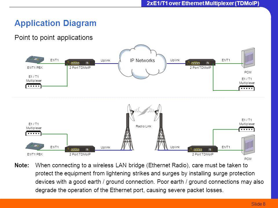 2xE1/T1 over Ethernet Multiplexer (TDMoIP) Slide 8 E1/T1 PBX IP Networks PCM E1/T1 PBX PCM Radio Link UplinkE1/T1 Uplink E1/T1 UplinkE1/T1 Uplink E1/T