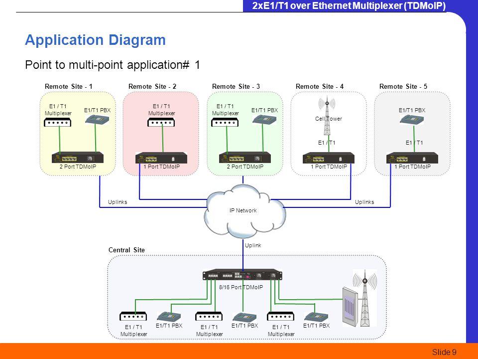 2xE1/T1 over Ethernet Multiplexer (TDMoIP) Slide 9 E1 / T1 Multiplexer E1/T1 PBX E1 / T1 Multiplexer E1/T1 PBX E1 / T1 Multiplexer 8/16 Port TDMoIP Ce