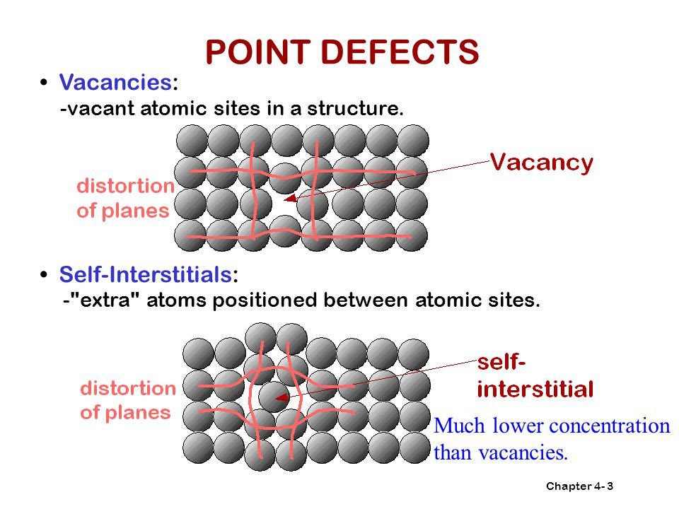 Chapter 4-3 Vacancies: -vacant atomic sites in a structure.
