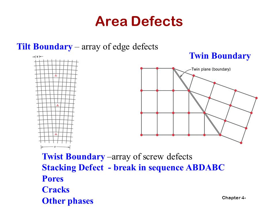 Chapter 4- Area Defects Tilt Boundary – array of edge defects Twin Boundary Twist Boundary –array of screw defects Stacking Defect - break in sequence ABDABC Pores Cracks Other phases