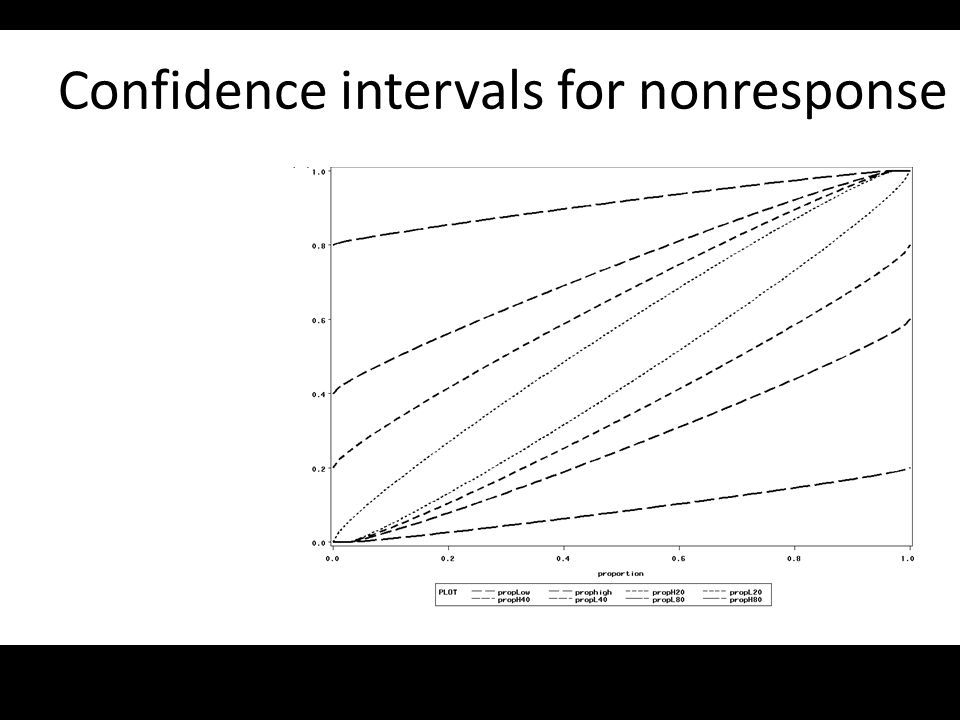 Confidence intervals for nonresponse